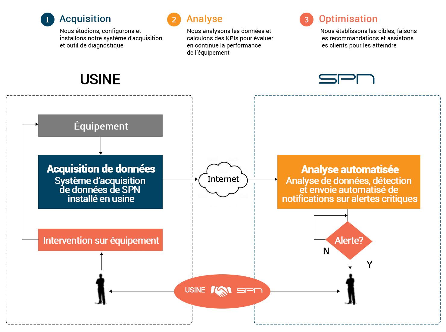SPN - Surveillance active et optimisation en trois étapes
